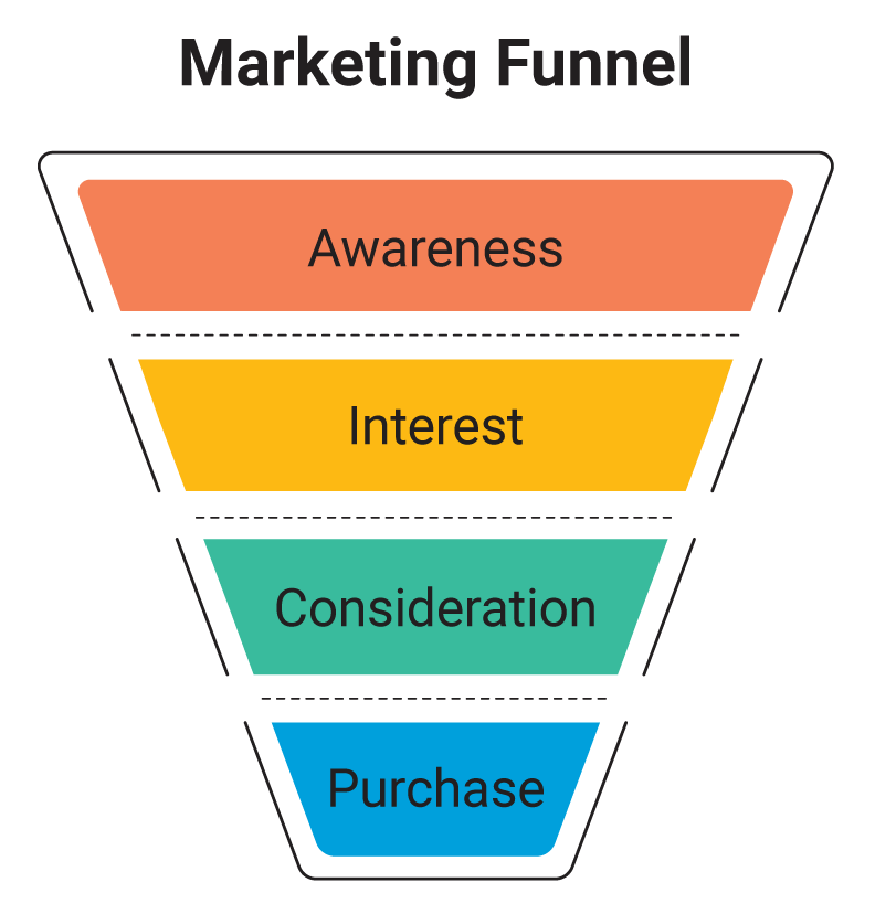 Marketing Funnel - 4 stages
